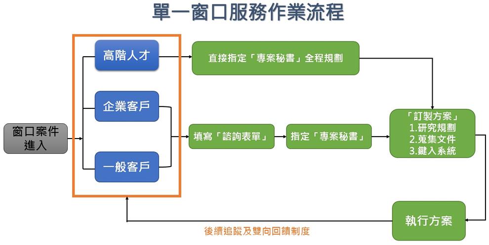 單一服務窗口提供一站式流程,6種階段與4種服務,讓新創業者在執行上更有效率