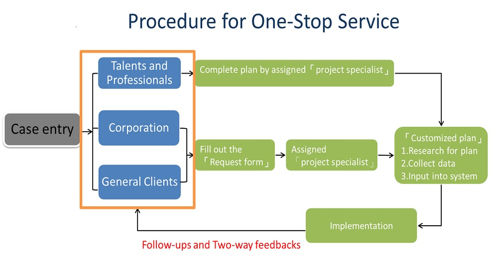 A single service window provides one-stop process, 6 stages and 4 services, making new entrepreneurs more efficient in execution